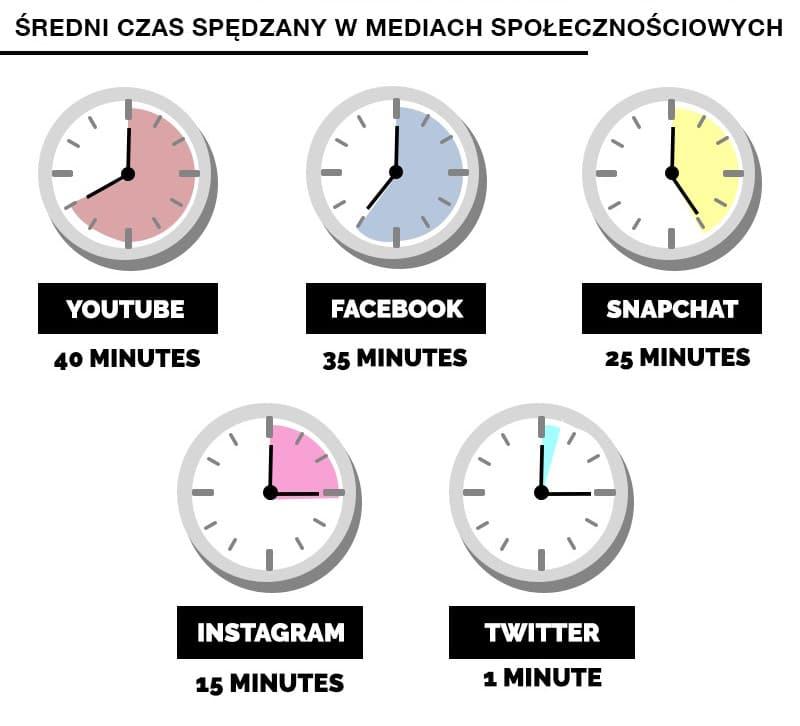 czas spędzany w mediach spolecznosciowych